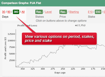 Graph showing options to view results, dates, winners